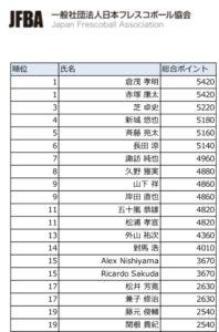 フレスコボール2019年間レース終了|日本ランクは3位へ